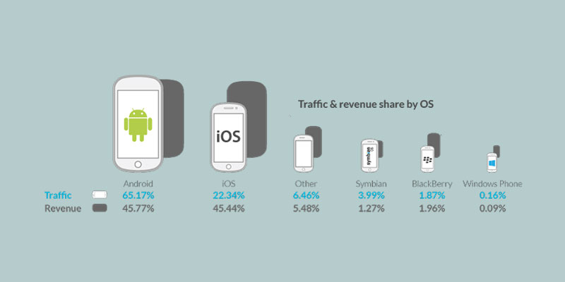 State of Mobile Advertising | operamediaworks.com